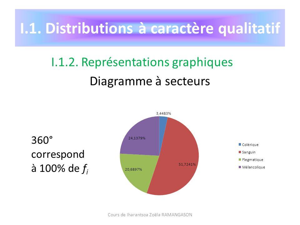 I.1. Distributions à caractère qualitatif