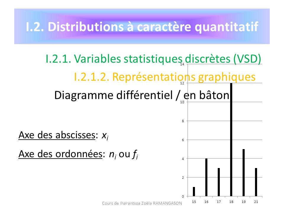 I.2. Distributions à caractère quantitatif
