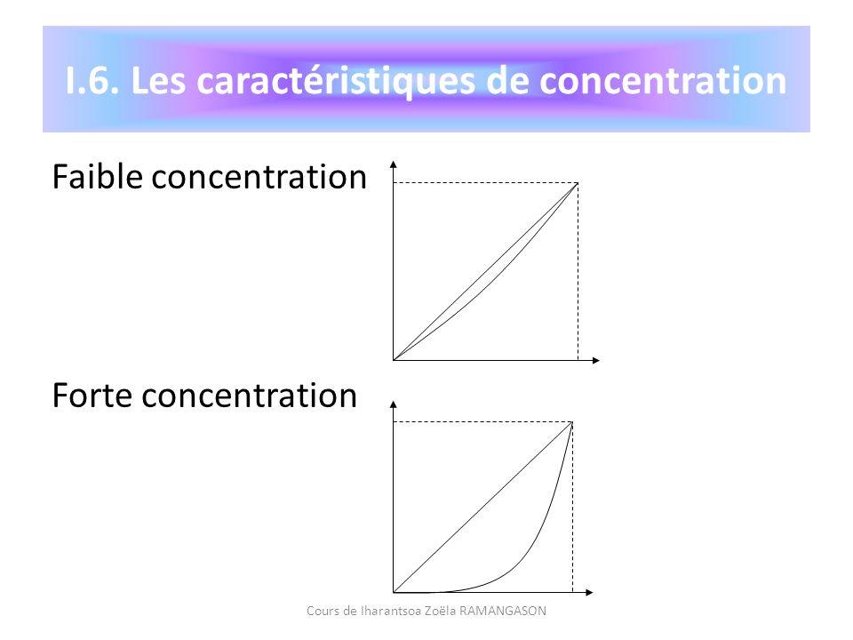 I.6. Les caractéristiques de concentration