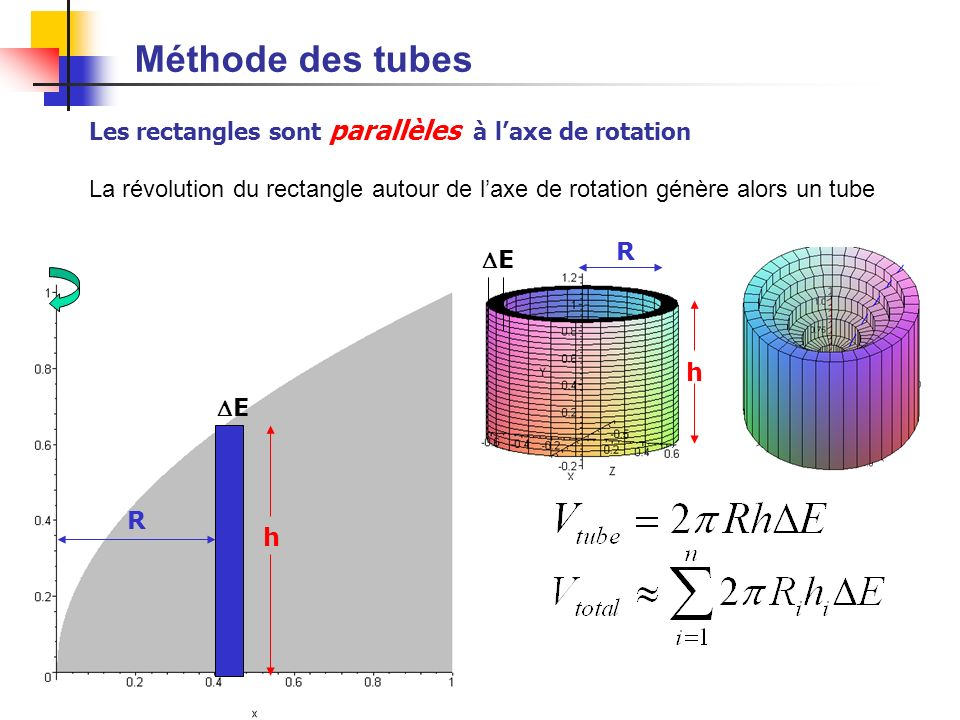 Méthode des tubes Les rectangles sont parallèles à l'axe de rotation