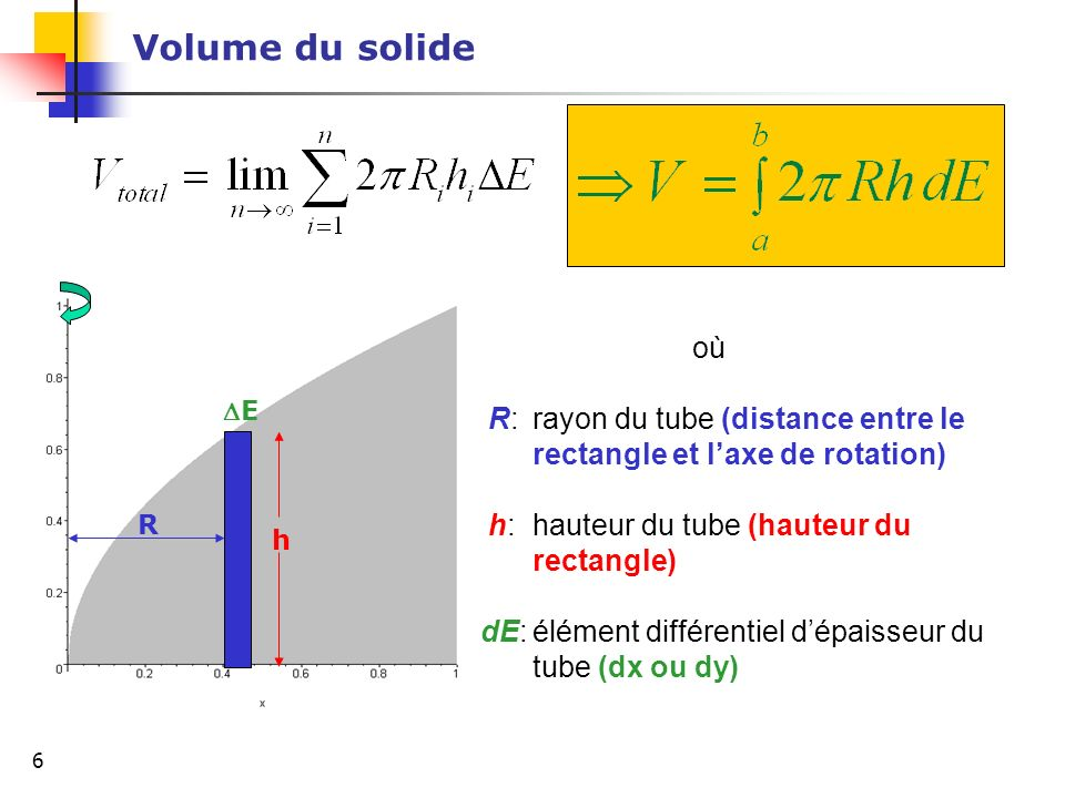 Volume du solide h. R. E. où. R: rayon du tube (distance entre le rectangle et l'axe de rotation)
