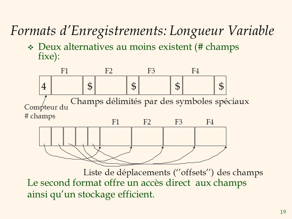 Formats d'Enregistrements: Longueur Variable