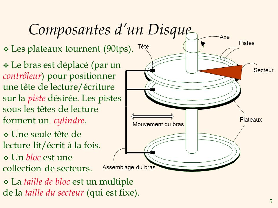 Composantes d'un Disque