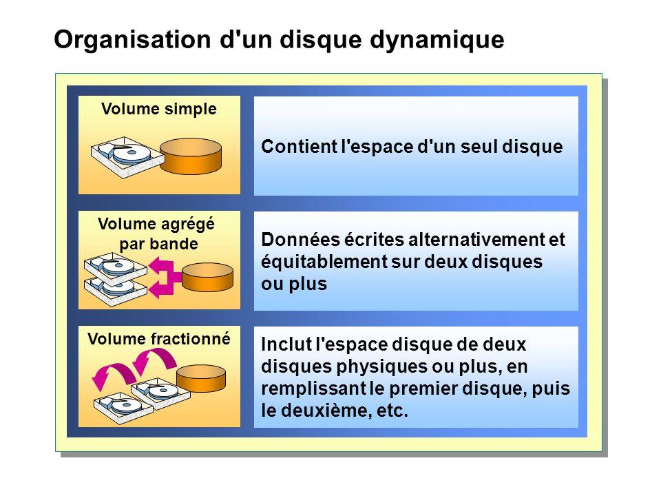 Organisation d un disque dynamique