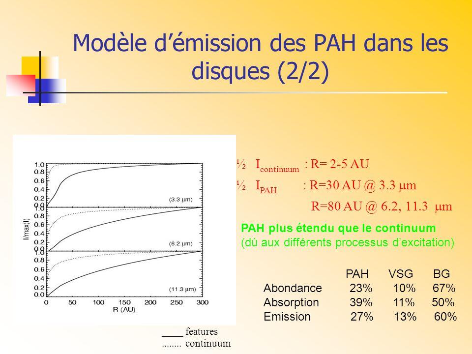 Modèle d'émission des PAH dans les disques (2/2)
