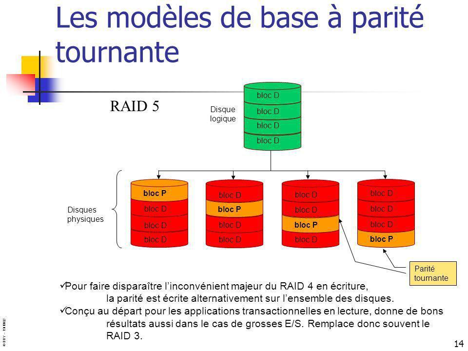Les modèles de base à parité tournante