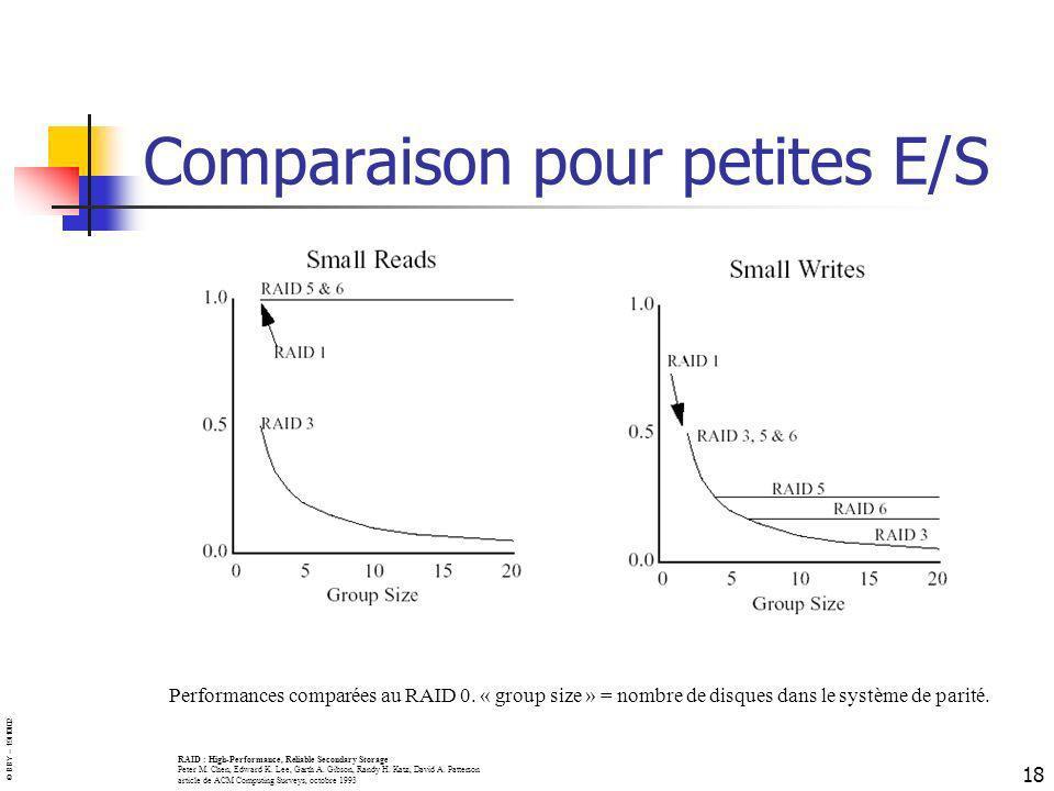 Comparaison pour petites E/S