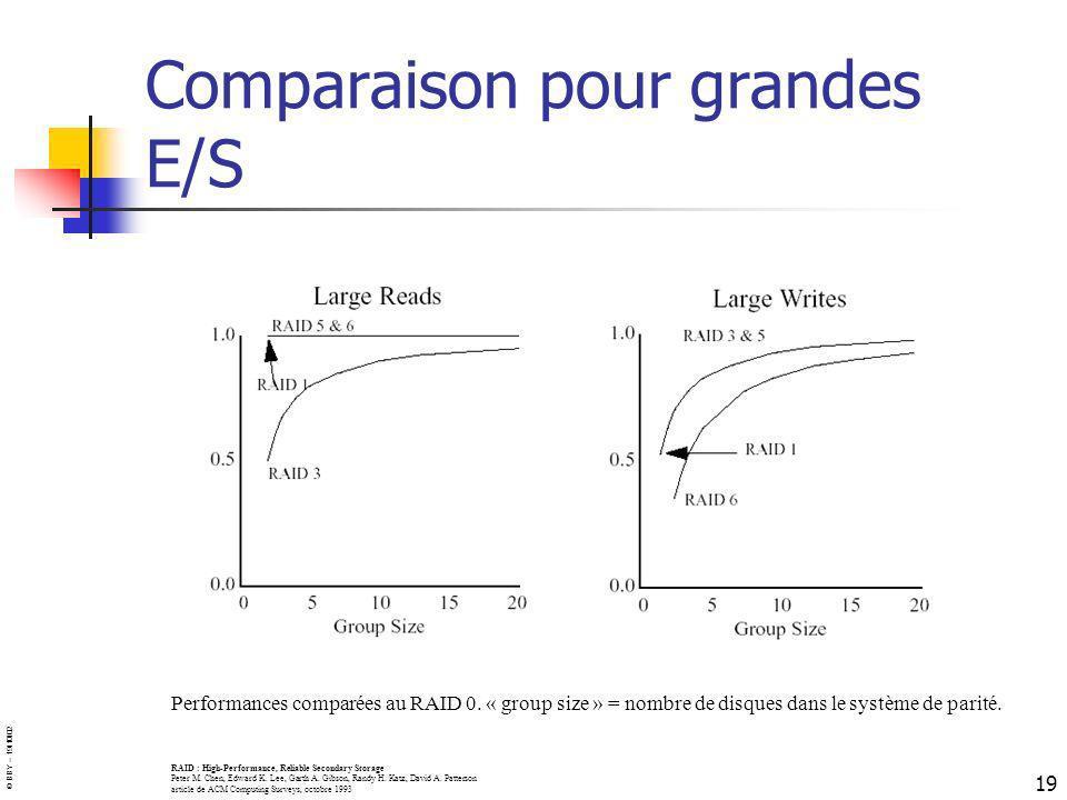 Comparaison pour grandes E/S