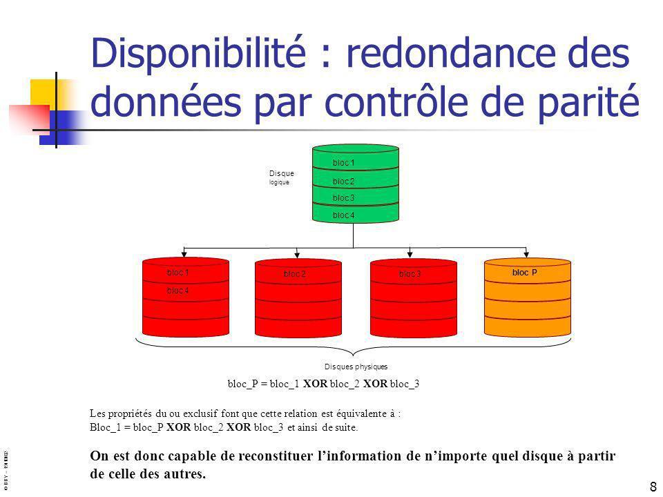 Disponibilité : redondance des données par contrôle de parité