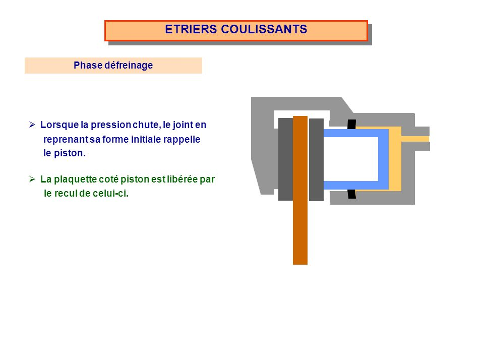 ETRIERS COULISSANTS Phase défreinage