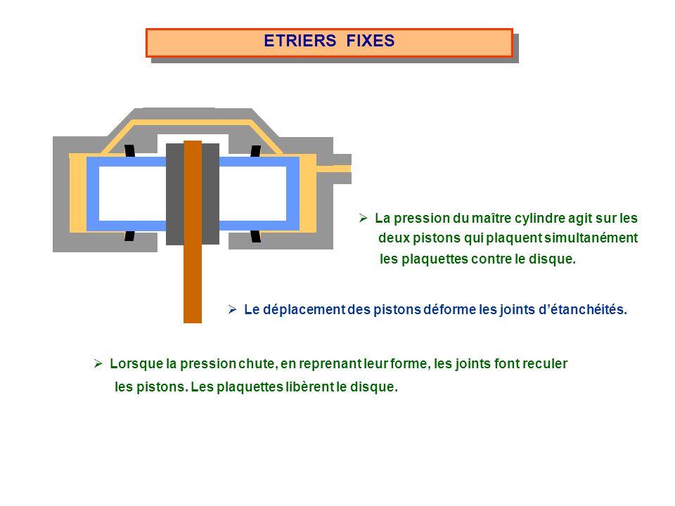 ETRIERS FIXES La pression du maître cylindre agit sur les