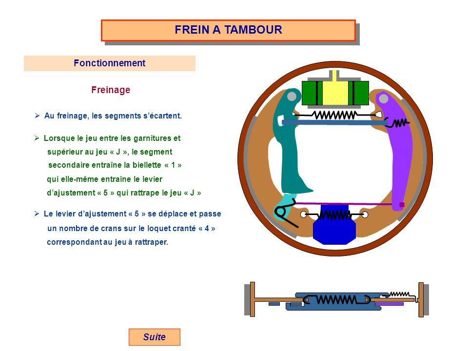 FREIN A TAMBOUR Fonctionnement Freinage Suite
