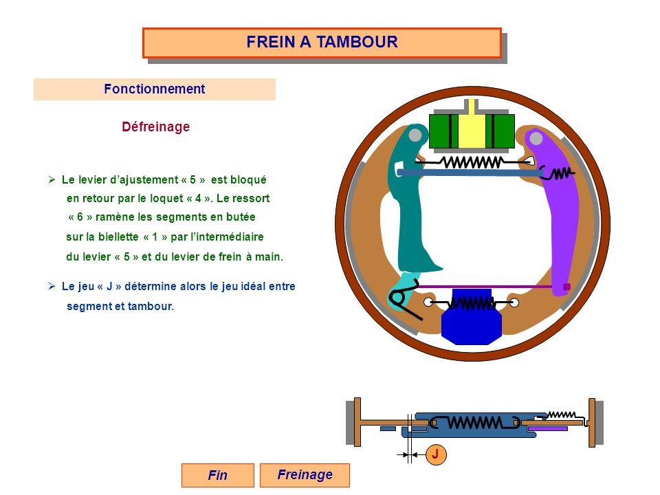 FREIN A TAMBOUR Fonctionnement Défreinage J Fin Freinage