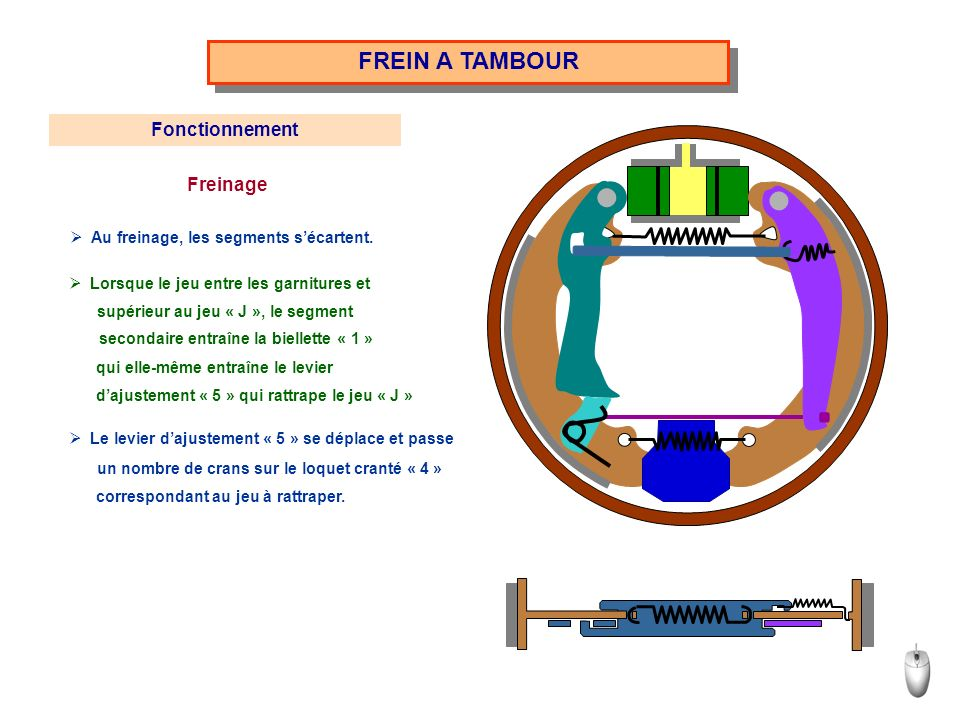 FREIN A TAMBOUR Fonctionnement Freinage