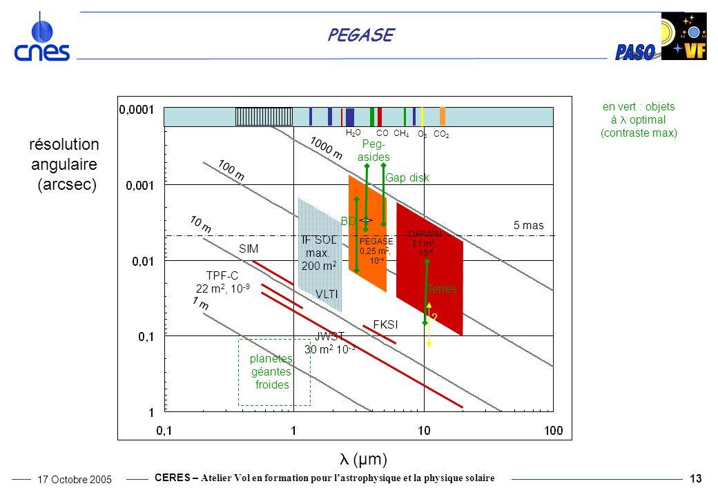 résolution angulaire (arcsec) l (µm) en vert : objets