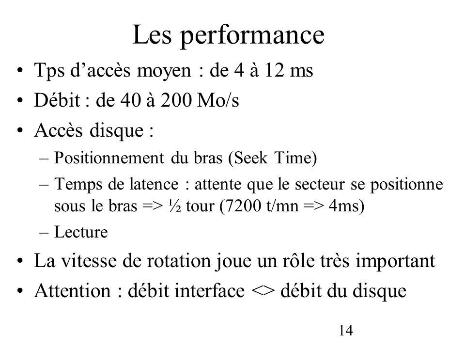 Les performance Tps d'accès moyen : de 4 à 12 ms