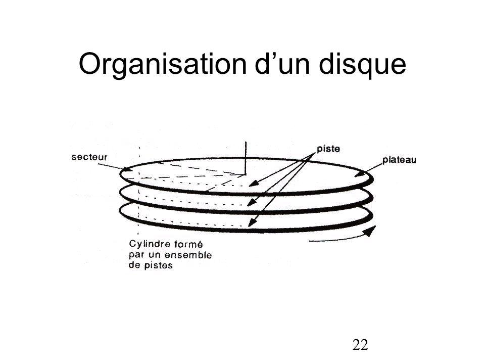 Organisation d'un disque