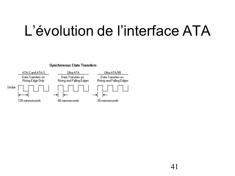 L'évolution de l'interface ATA