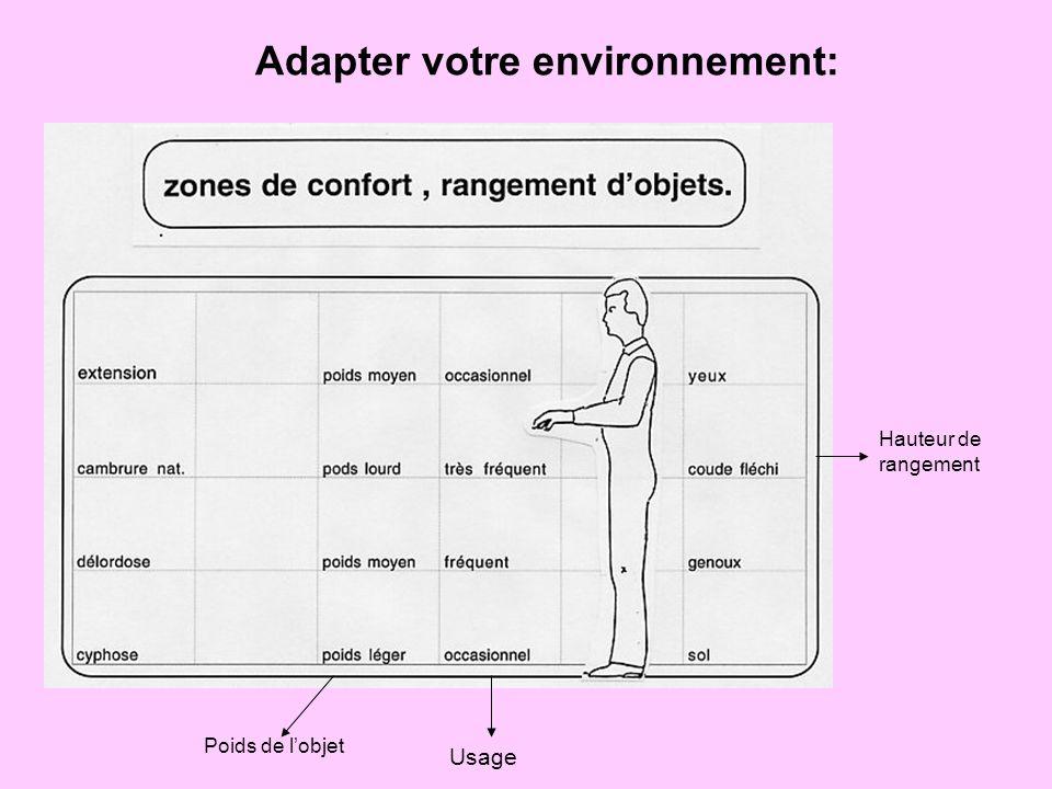 Adapter votre environnement:
