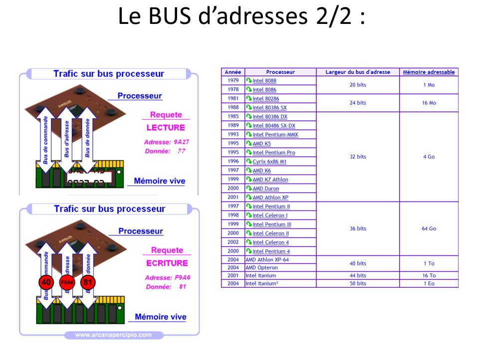 Le BUS d'adresses 2/2 :