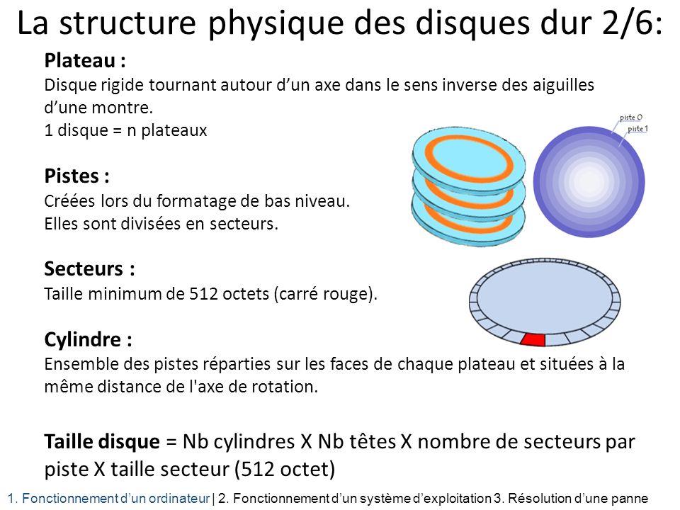 La structure physique des disques dur 2/6: