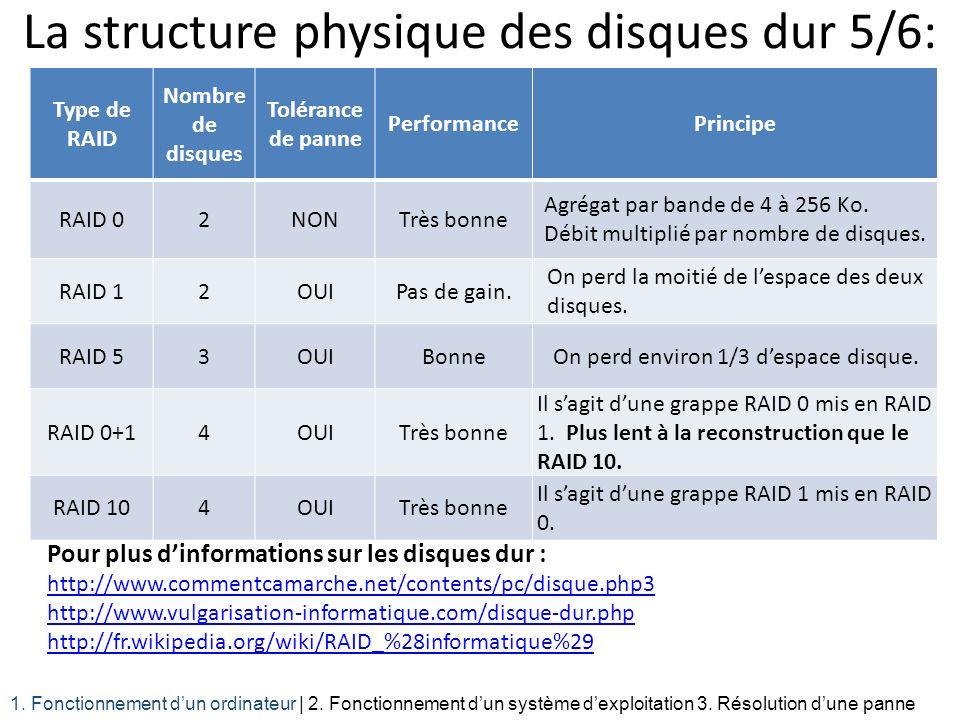 La structure physique des disques dur 5/6: