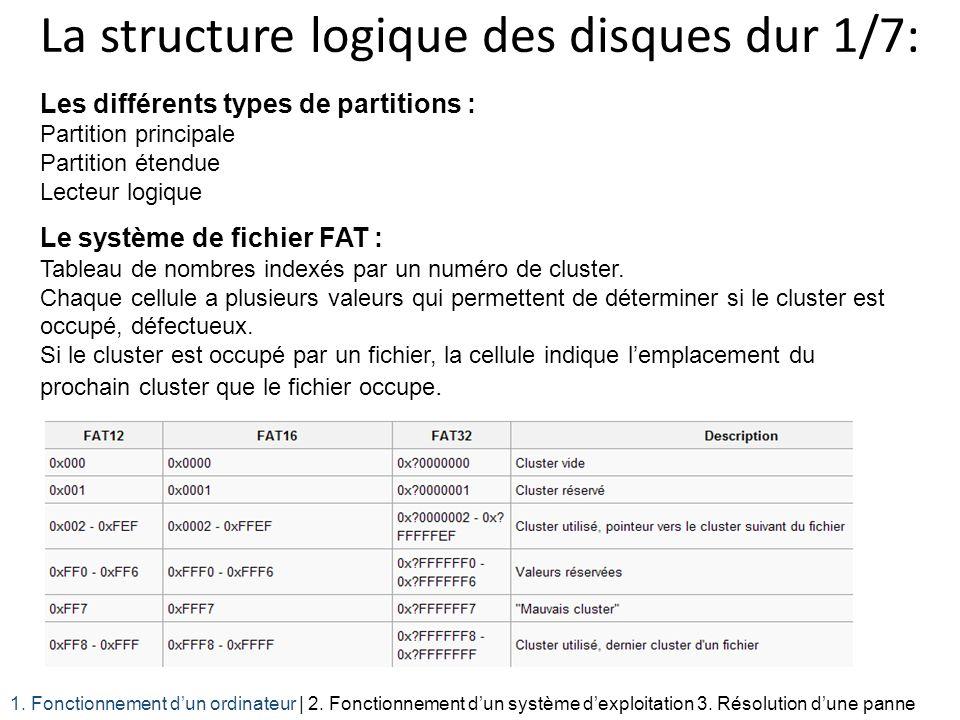 La structure logique des disques dur 1/7: