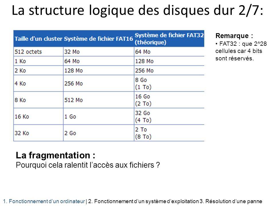 La structure logique des disques dur 2/7: