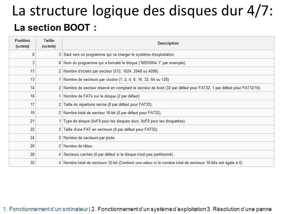 La structure logique des disques dur 4/7: