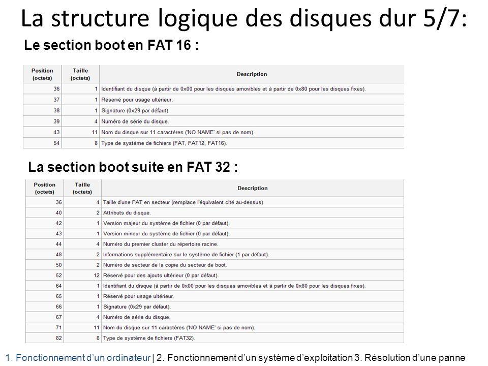 La structure logique des disques dur 5/7: