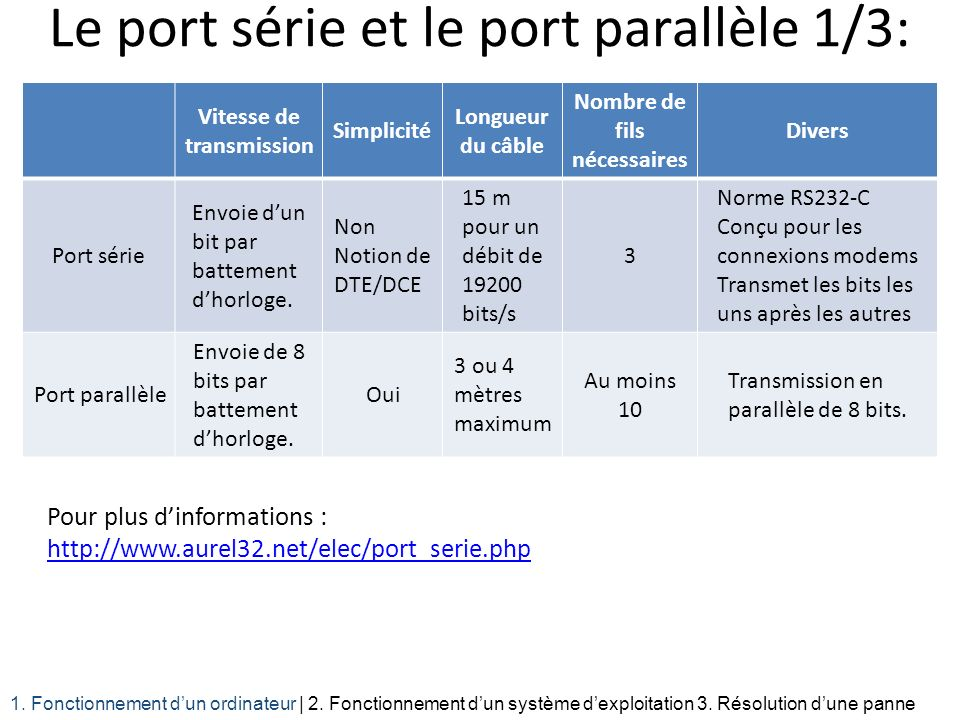Le port série et le port parallèle 1/3:
