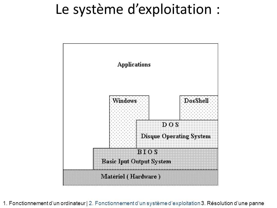 Le système d'exploitation :