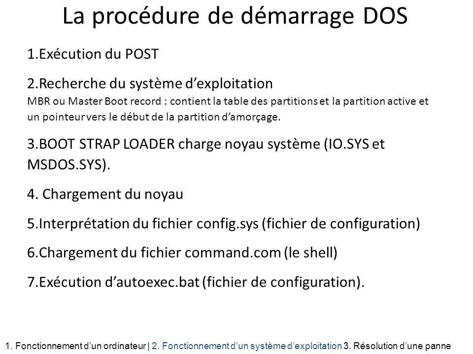 La procédure de démarrage DOS