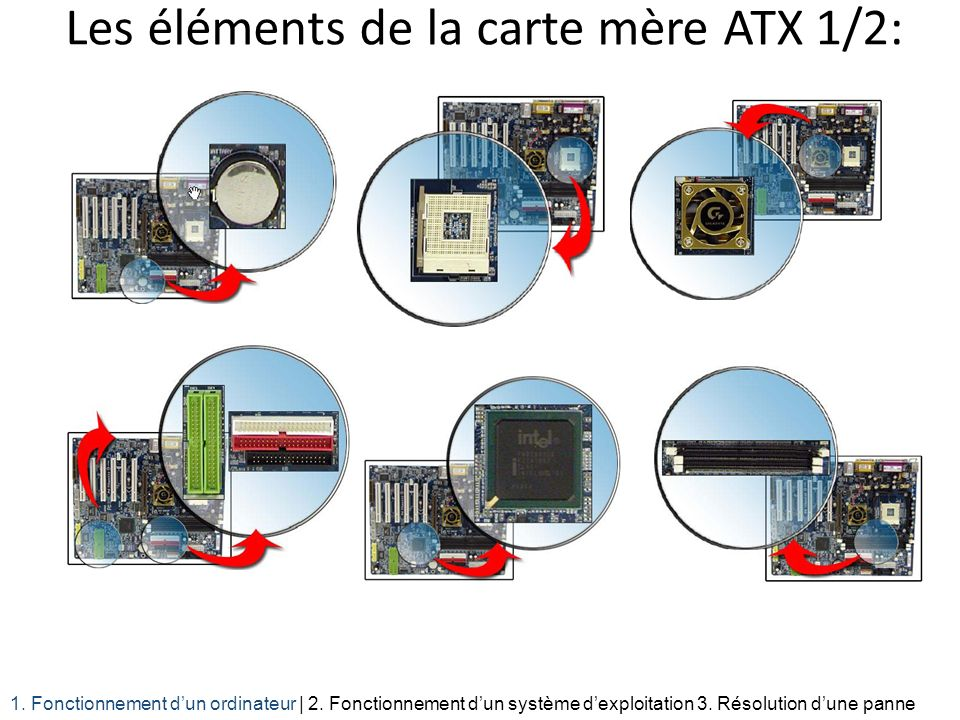 Les éléments de la carte mère ATX 1/2: