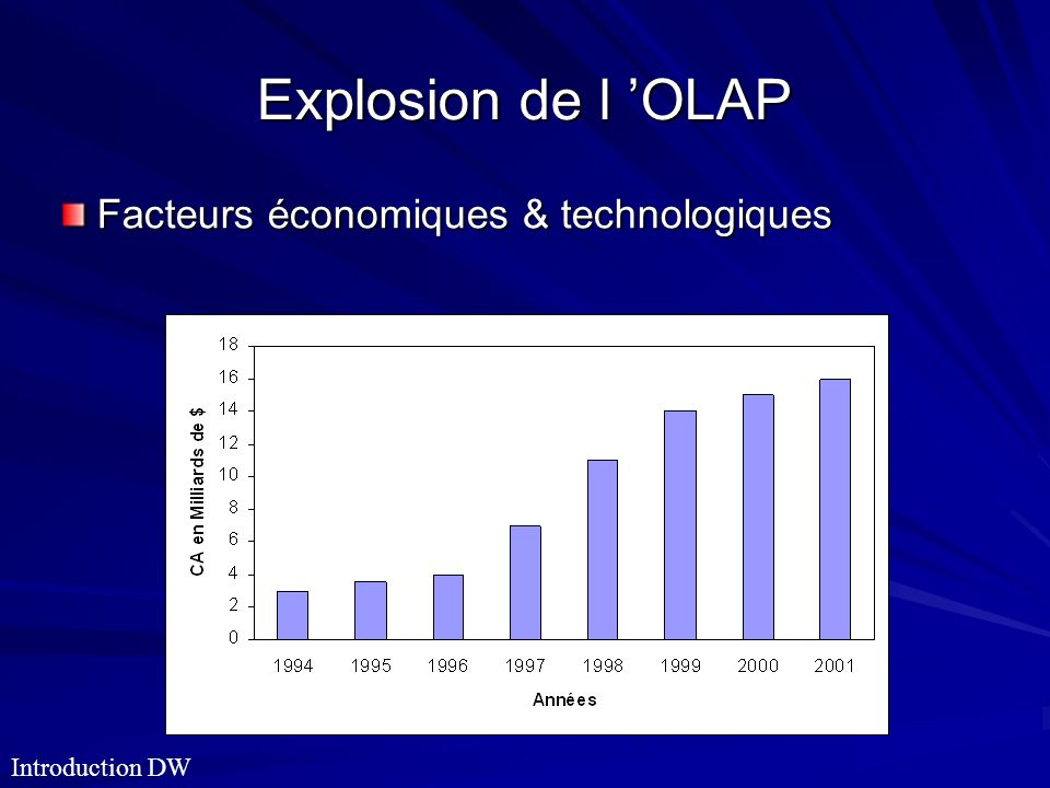 Explosion de l 'OLAP Facteurs économiques & technologiques