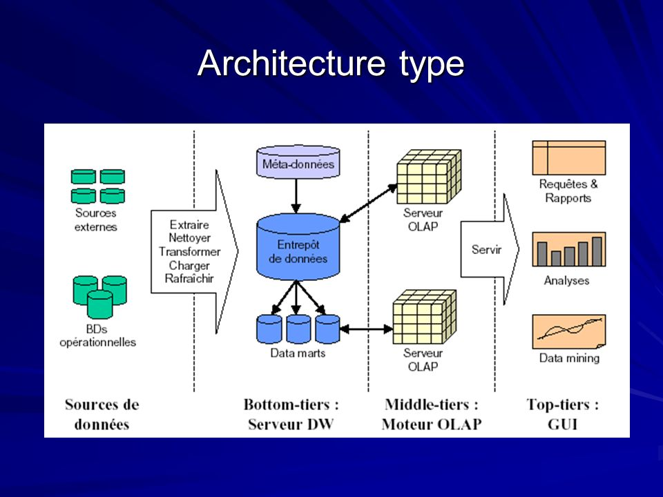 Architecture type 11