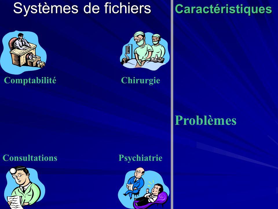Systèmes de fichiers Problèmes Caractéristiques Comptabilité Chirurgie