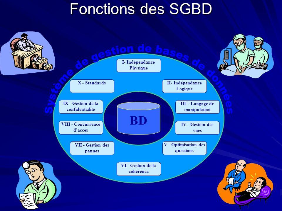 Fonctions des SGBD Système de gestion de bases de données BD
