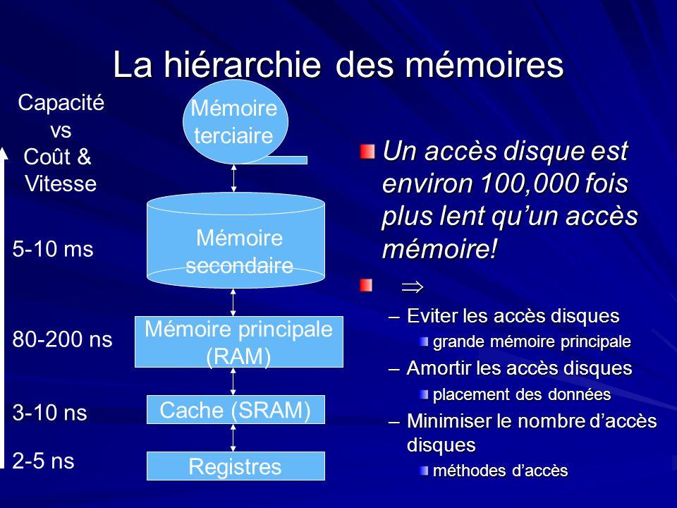 La hiérarchie des mémoires