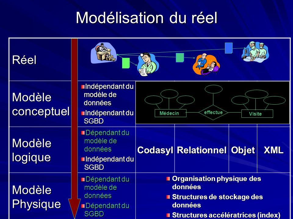 Modélisation du réel Réel Modèle conceptuel Modèle logique