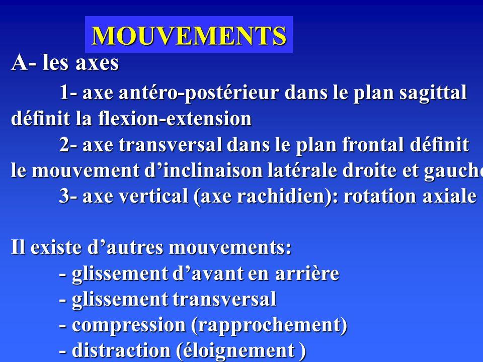 MOUVEMENTS A- les axes. 1- axe antéro-postérieur dans le plan sagittal définit la flexion-extension.