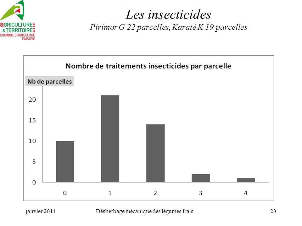 Les insecticides Pirimor G 22 parcelles, Karaté K 19 parcelles
