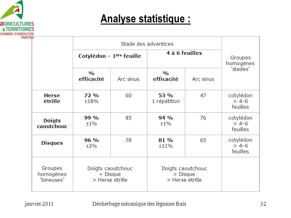 Analyse statistique : janvier 2011