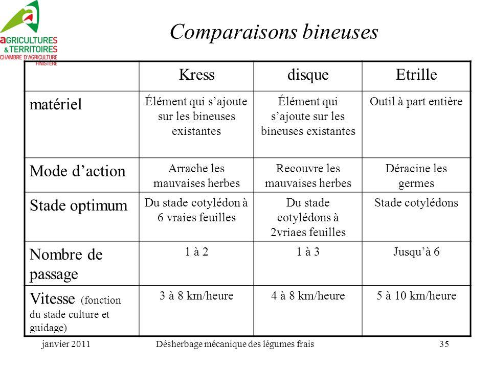 Comparaisons bineuses
