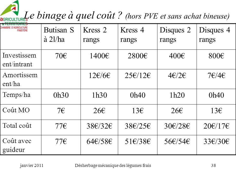 Le binage à quel coût (hors PVE et sans achat bineuse)