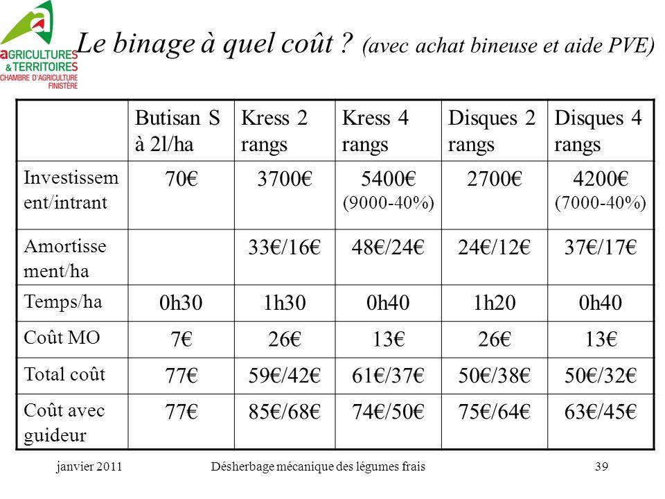 Le binage à quel coût (avec achat bineuse et aide PVE)