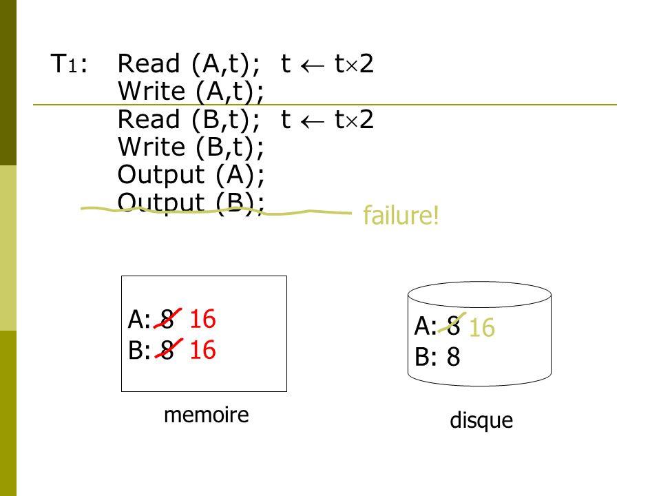 T1: Read (A,t); t  t2 Write (A,t); Read (B,t); t  t2 Write (B,t);