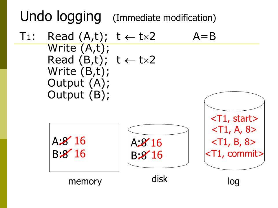 Undo logging (Immediate modification)