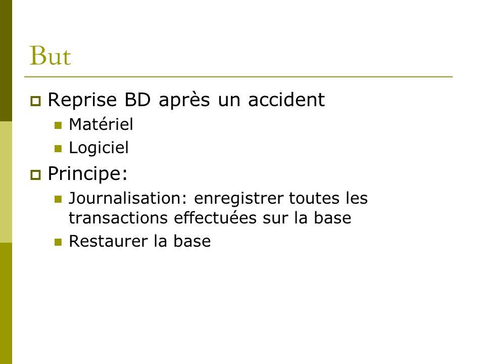 But Reprise BD après un accident Principe: Matériel Logiciel