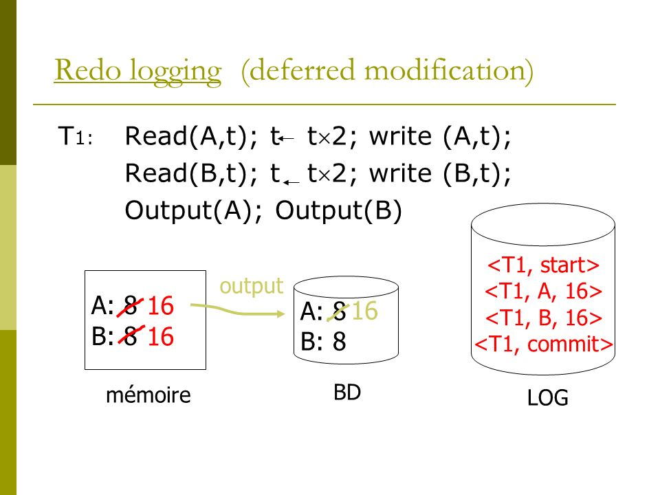 Redo logging (deferred modification)